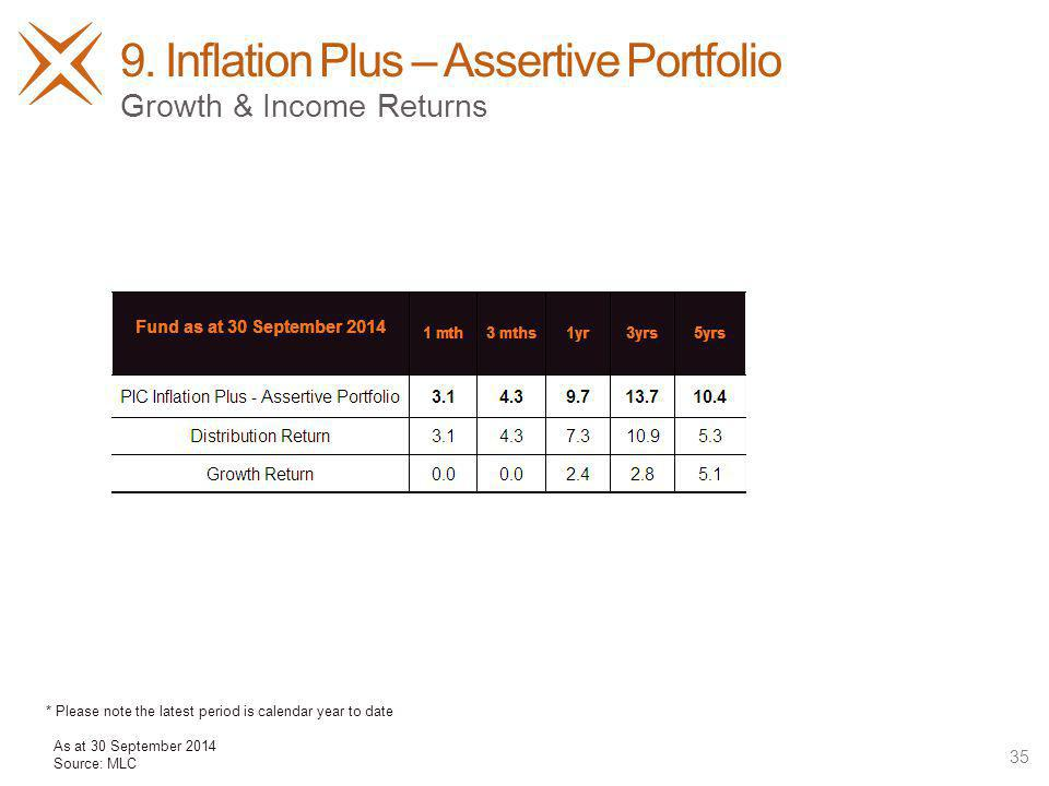 9. Inflation Plus – Assertive Portfolio 35 Growth & Income Returns As at 30 September 2014 Source: MLC * Please note the latest period is calendar yea