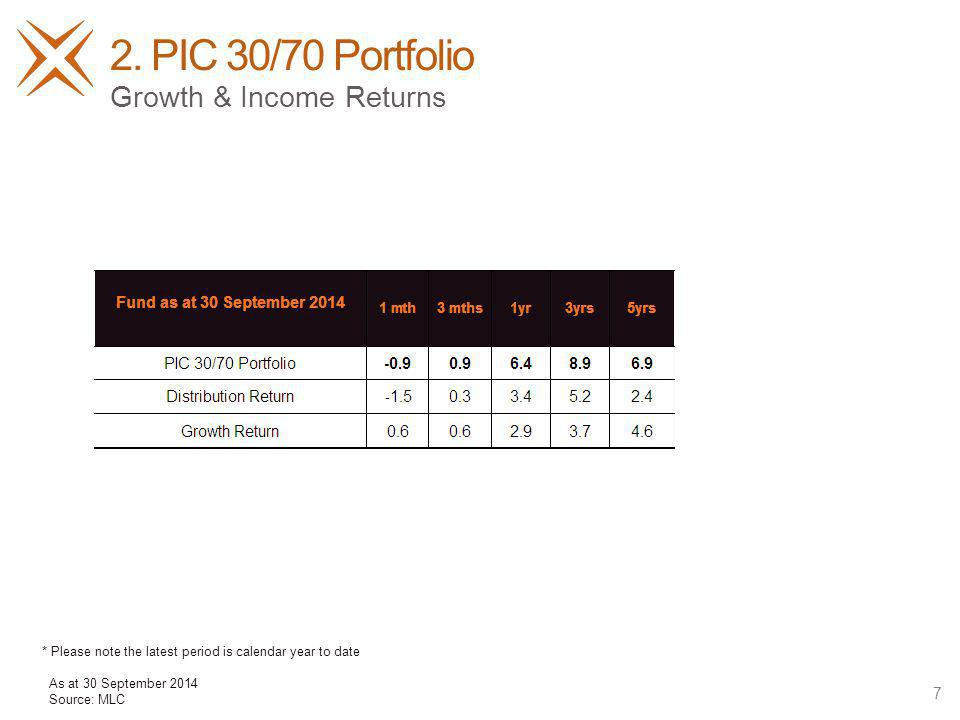 2. PIC 30/70 Portfolio 7 Growth & Income Returns As at 30 September 2014 Source: MLC * Please note the latest period is calendar year to date