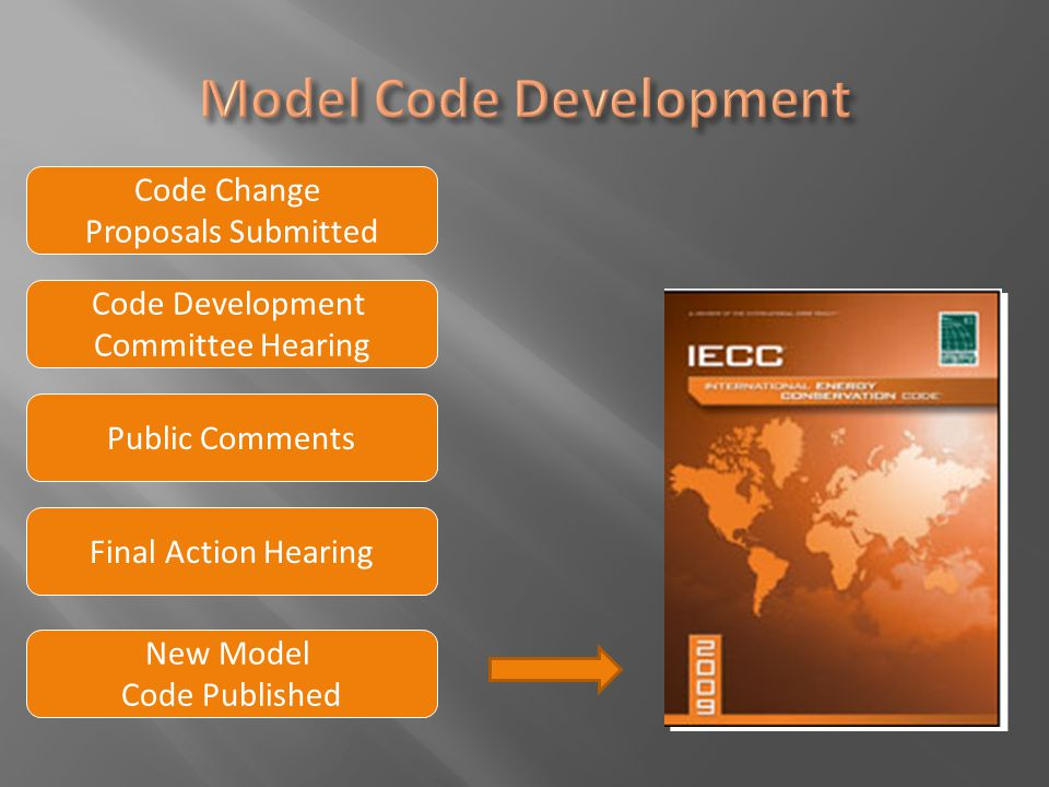 Code Development Committee Hearing Public Comments Code Change Proposals Submitted Final Action Hearing New Model Code Published