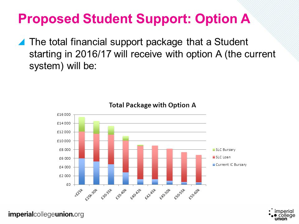 Proposed Student Support: Option A The total financial support package that a Student starting in 2016/17 will receive with option A (the current syst