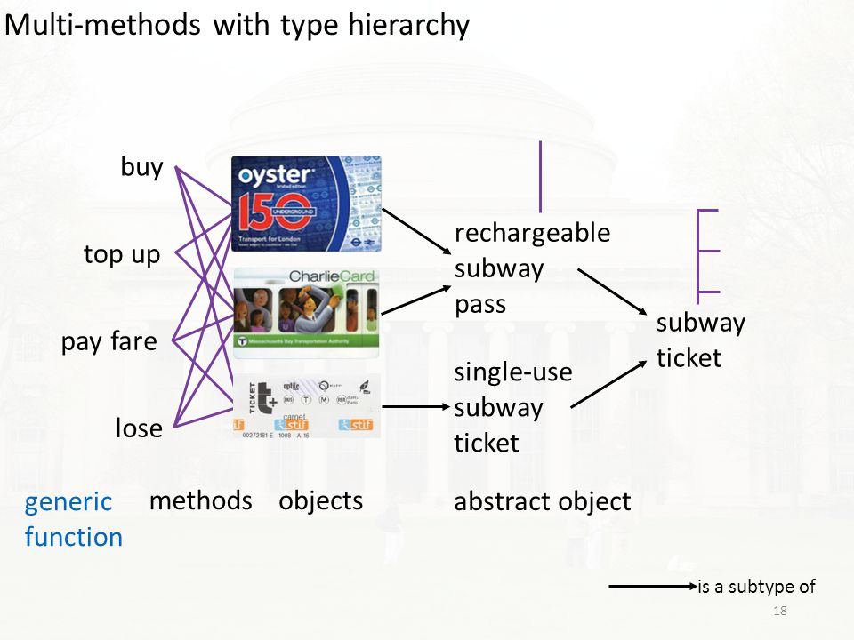 generic function objectsmethods rechargeable subway pass single-use subway ticket is a subtype of subway ticket top up pay fare lose buy abstract object Multi-methods with type hierarchy 18