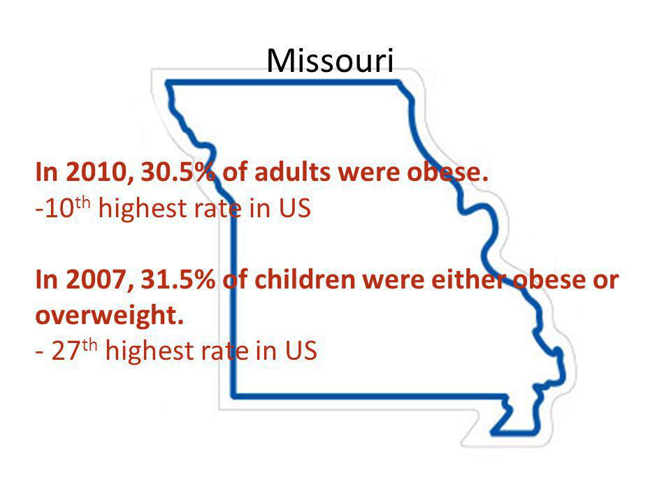 Missouri In 2010, 30.5% of adults were obese.