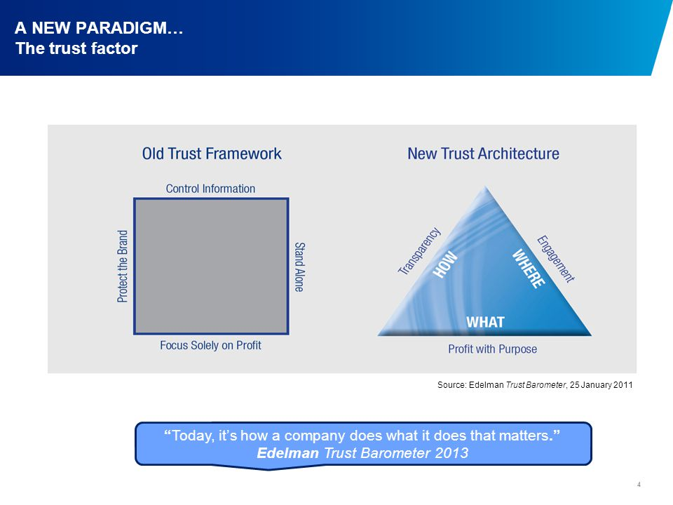 A NEW PARADIGM… The trust factor 4 Source: Edelman Trust Barometer, 25 January 2011 Today, it's how a company does what it does that matters. Edelman Trust Barometer 2013
