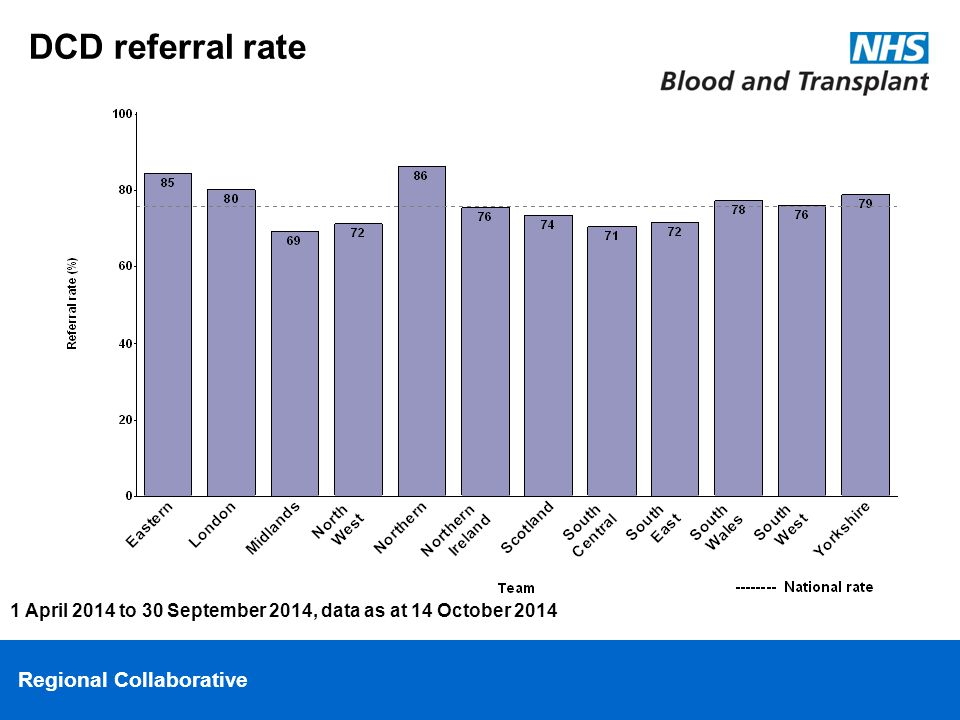 Regional Collaborative DCD referral rate 1 April 2014 to 30 September 2014, data as at 14 October 2014