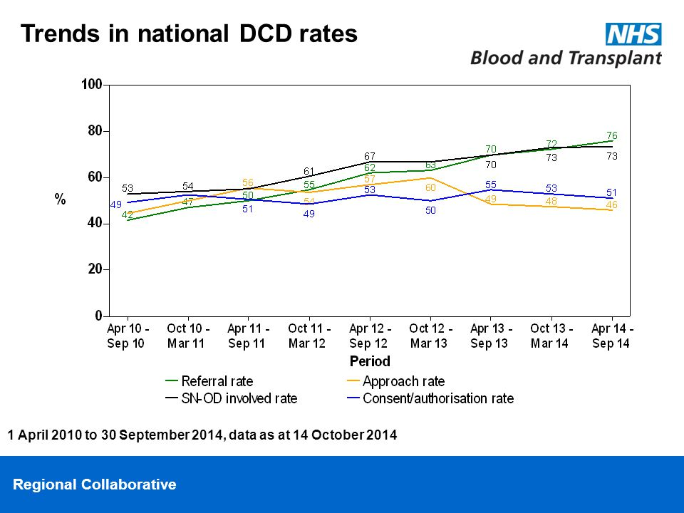 Regional Collaborative Trends in national DCD rates 1 April 2010 to 30 September 2014, data as at 14 October 2014