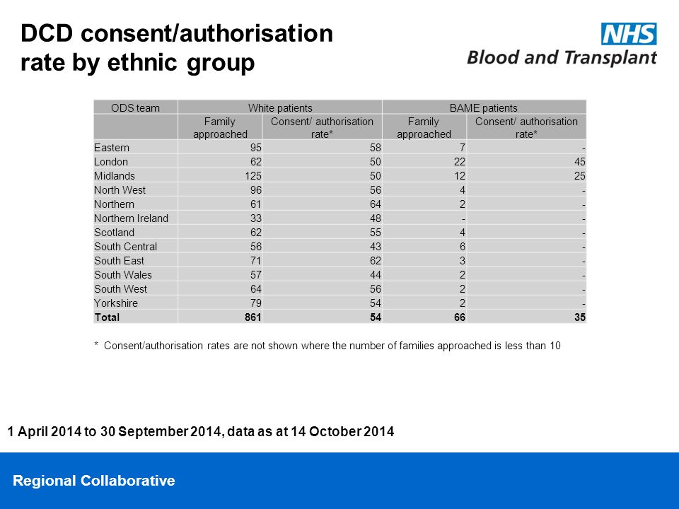 Regional Collaborative DCD consent/authorisation rate by ethnic group 1 April 2014 to 30 September 2014, data as at 14 October 2014 ODS teamWhite patientsBAME patients Family approached Consent/ authorisation rate* Family approached Consent/ authorisation rate* Eastern95587- London62502245 Midlands125501225 North West96564- Northern61642- Northern Ireland3348-- Scotland62554- South Central56436- South East71623- South Wales57442- South West64562- Yorkshire79542- Total861546635 * Consent/authorisation rates are not shown where the number of families approached is less than 10
