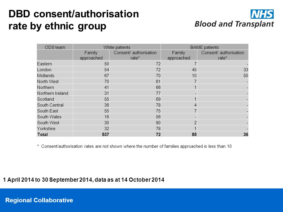 Regional Collaborative DBD consent/authorisation rate by ethnic group 1 April 2014 to 30 September 2014, data as at 14 October 2014 ODS teamWhite patientsBAME patients Family approached Consent/ authorisation rate* Family approached Consent/ authorisation rate* Eastern50727- London54724533 Midlands67701050 North West70617- Northern41661- Northern Ireland3177-- Scotland55691- South Central36784- South East55757- South Wales1656-- South West30902- Yorkshire32781- Total537728536 * Consent/authorisation rates are not shown where the number of families approached is less than 10