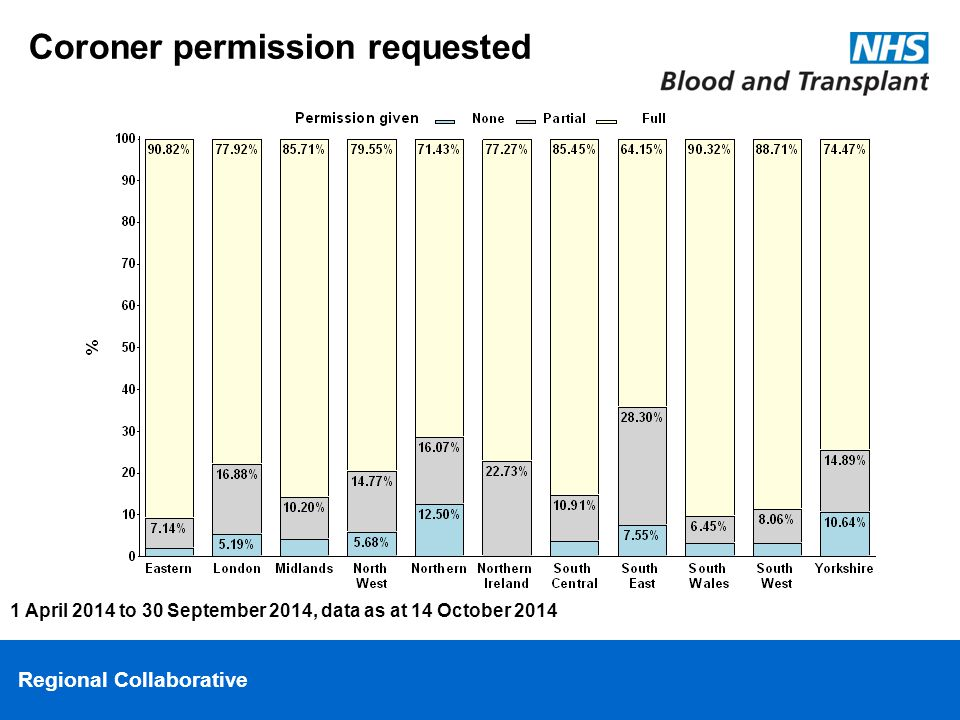 Regional Collaborative Coroner permission requested 1 April 2014 to 30 September 2014, data as at 14 October 2014