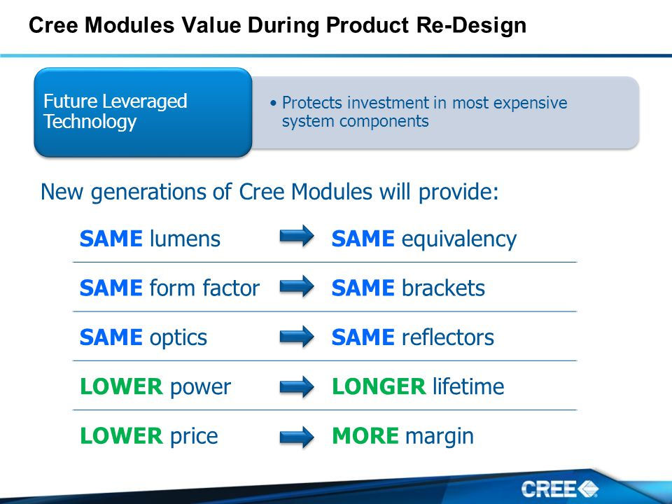 Cree Modules Value During Product Re-Design SAME lumensSAME equivalency SAME form factorSAME brackets SAME opticsSAME reflectors LOWER powerLONGER lifetime LOWER priceMORE margin New generations of Cree Modules will provide: