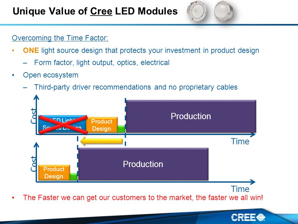 Unique Value of Cree LED Modules Overcoming the Time Factor: ONE light source design that protects your investment in product design –Form factor, light output, optics, electrical Open ecosystem –Third-party driver recommendations and no proprietary cables The Faster we can get our customers to the market, the faster we all win.