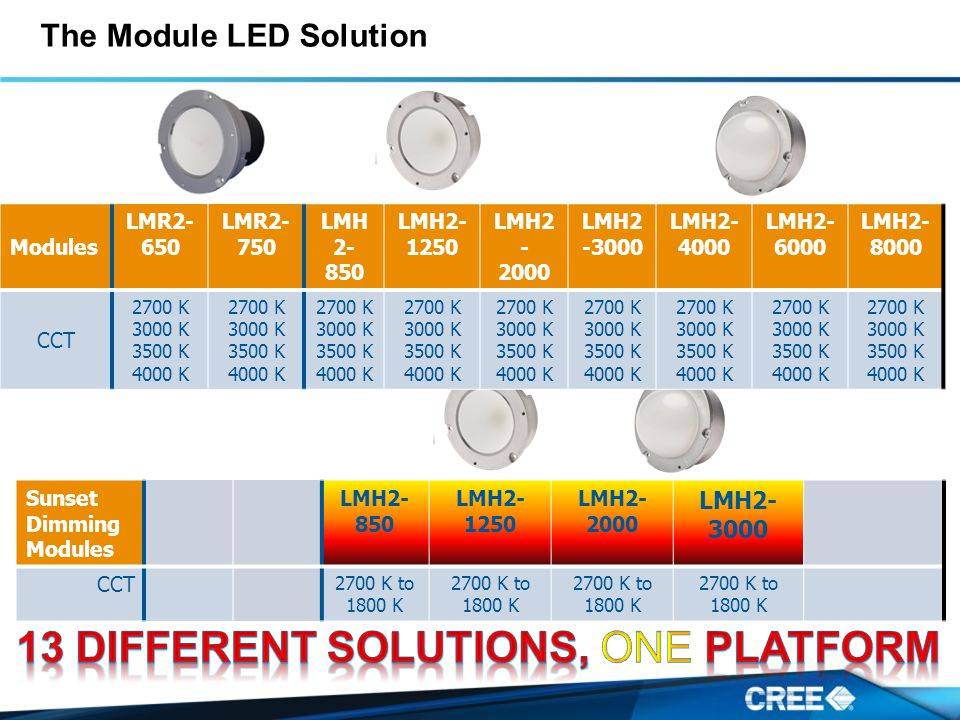 The Module LED Solution Sunset Dimming Modules LMH2- 850 LMH2- 1250 LMH2- 2000 LMH2- 3000 CCT 2700 K to 1800 K 2700 K to 1800 K 2700 K to 1800 K 2700 K to 1800 K Modules LMR2- 650 LMR2- 750 LMH 2- 850 LMH2- 1250 LMH2 - 2000 LMH2 -3000 LMH2- 4000 LMH2- 6000 LMH2- 8000 CCT 2700 K 3000 K 3500 K 4000 K 2700 K 3000 K 3500 K 4000 K 2700 K 3000 K 3500 K 4000 K 2700 K 3000 K 3500 K 4000 K 2700 K 3000 K 3500 K 4000 K 2700 K 3000 K 3500 K 4000 K 2700 K 3000 K 3500 K 4000 K 2700 K 3000 K 3500 K 4000 K 2700 K 3000 K 3500 K 4000 K