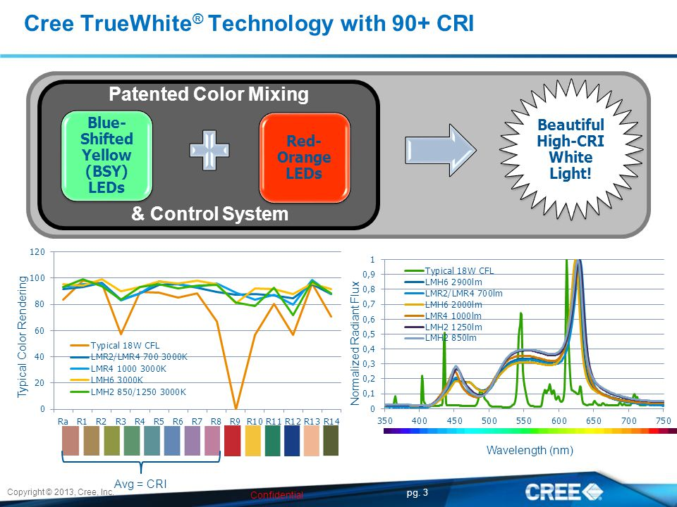 Cree TrueWhite ® Technology with 90+ CRI Patented Color Mixing & Control System Avg = CRI Typical Color Rendering Normalized Radiant Flux Wavelength (nm) Copyright © 2013, Cree, Inc.