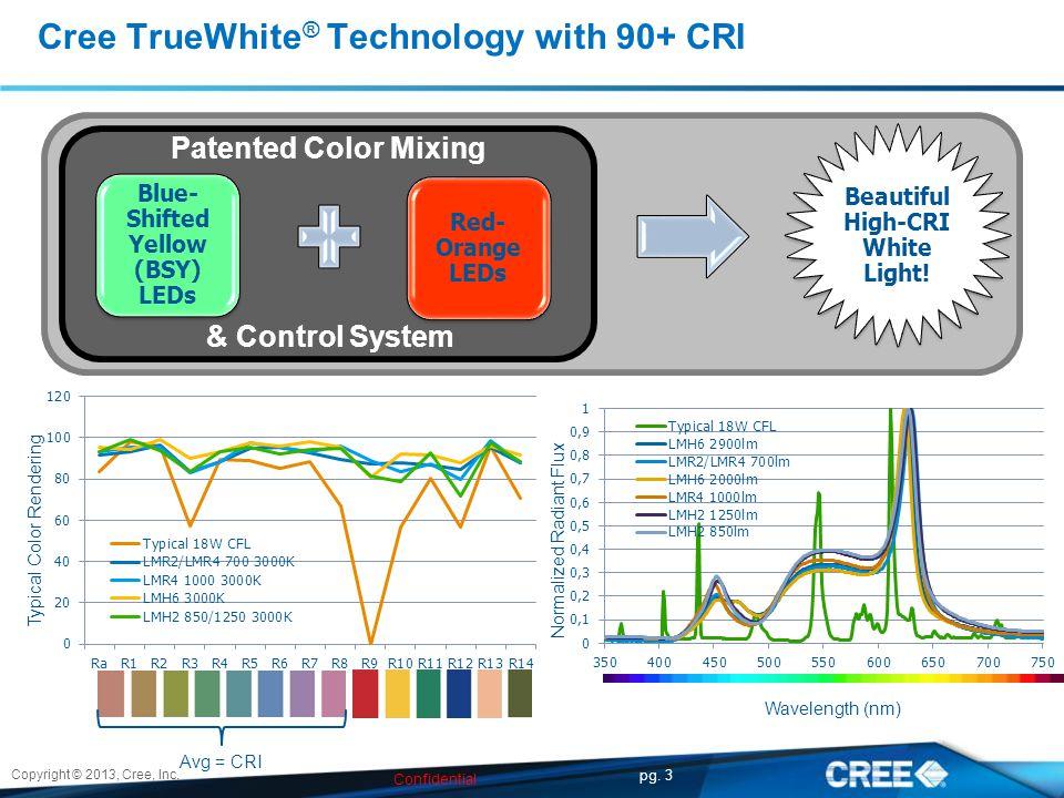 26W CFLLMH2 Light Source Lumens1800 lm1250 lm CRI8290+ Luminair e Efficiency61.6%90% Lumens1109 lm1125 lm Efficacy37 LPW75 LPW Power30W15W Design Example: 8 Specular Downlight (LMH2)