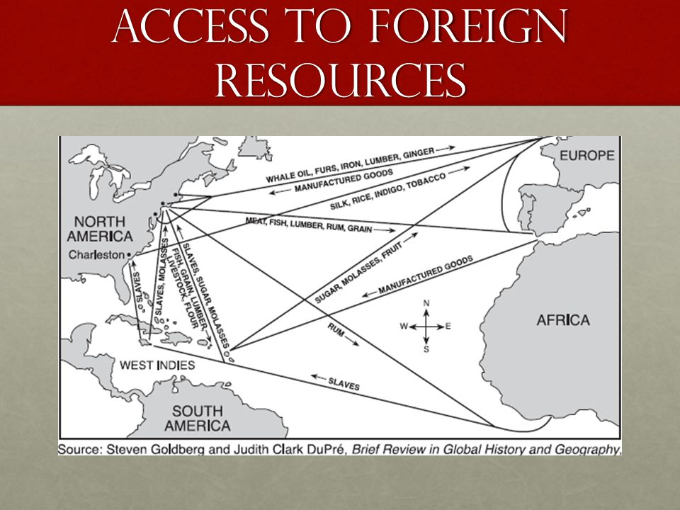 Access to foreign resources