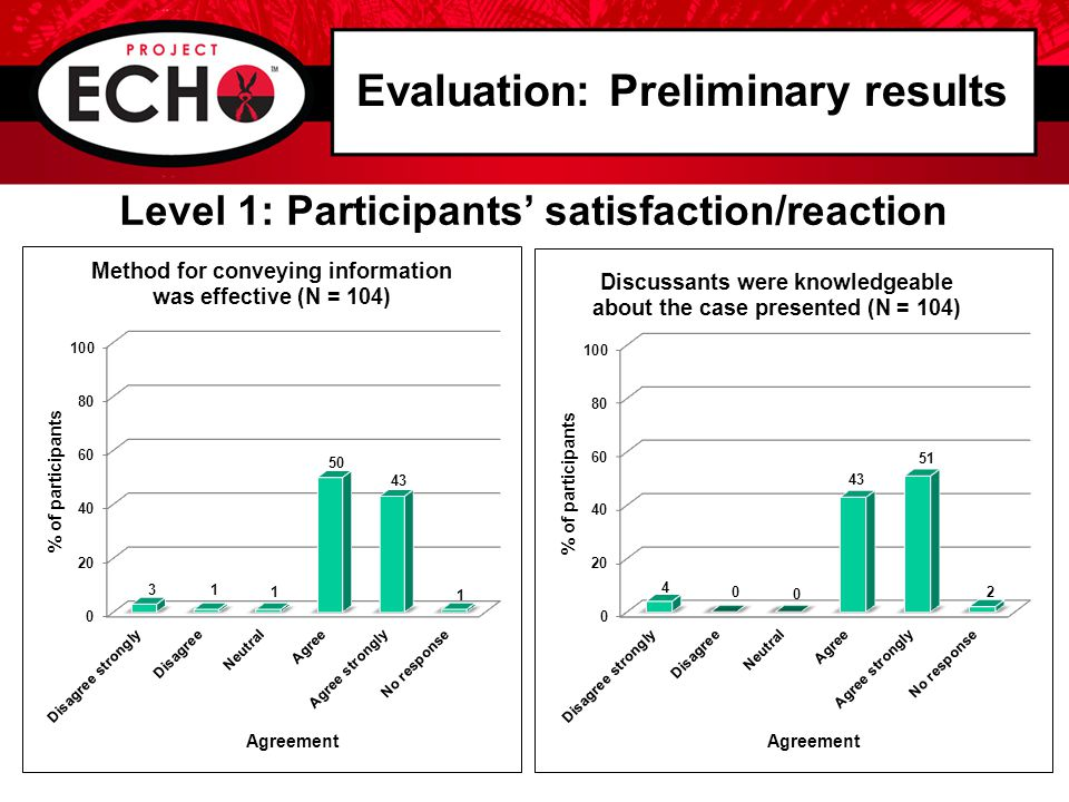 Level 1: Participants' satisfaction/reaction