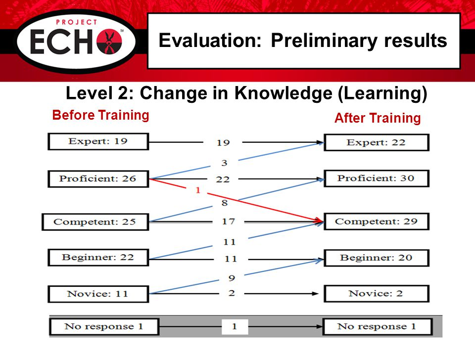 Evaluation: Preliminary results Level 2: Change in Knowledge (Learning) Before Training After Training