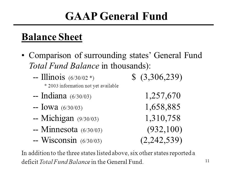 11 GAAP General Fund Balance Sheet Comparison of surrounding states' General Fund Total Fund Balance in thousands): -- Illinois (6/30/02 *) $ (3,306,2
