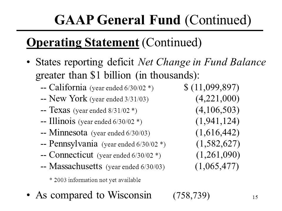 15 GAAP General Fund (Continued) Operating Statement (Continued) States reporting deficit Net Change in Fund Balance greater than $1 billion (in thous