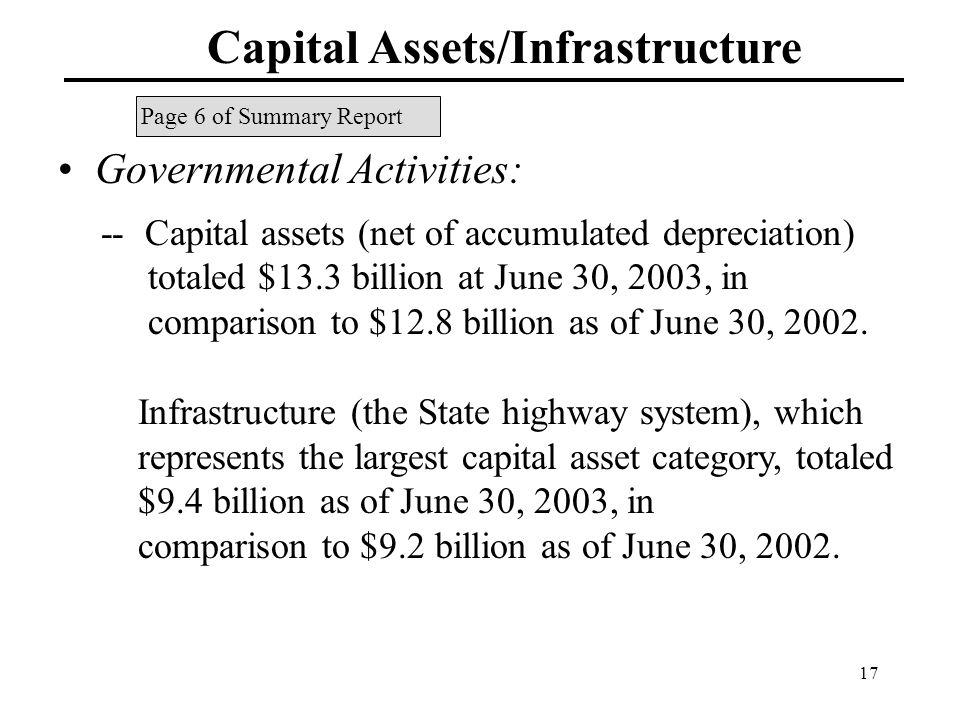 17 Capital Assets/Infrastructure Governmental Activities: -- Capital assets (net of accumulated depreciation) totaled $13.3 billion at June 30, 2003, in comparison to $12.8 billion as of June 30, 2002.