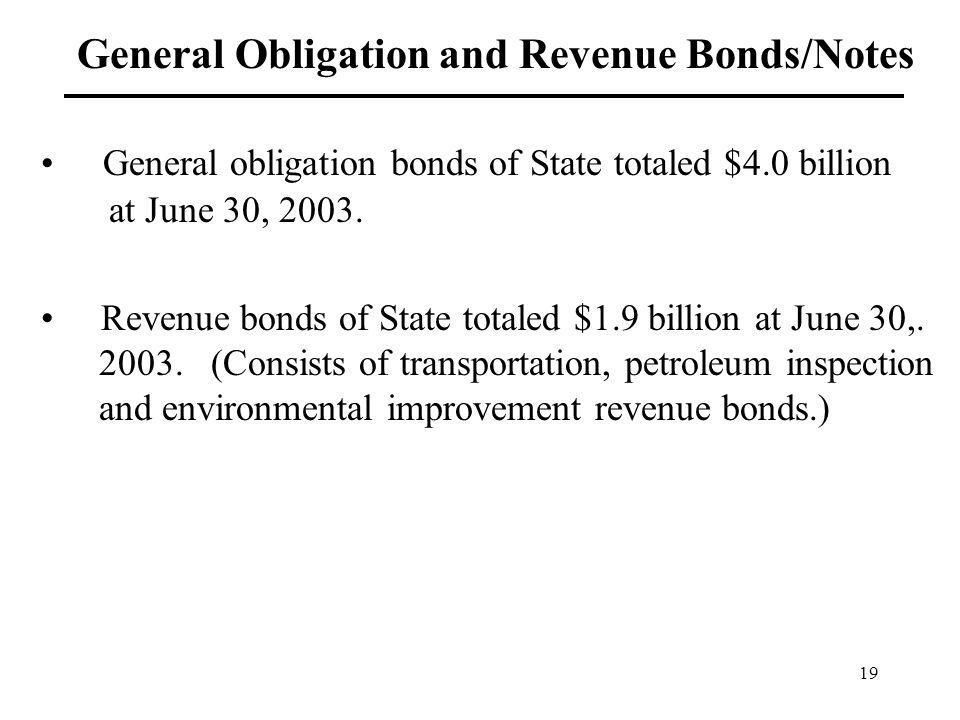 19 General Obligation and Revenue Bonds/Notes General obligation bonds of State totaled $4.0 billion at June 30, 2003. Revenue bonds of State totaled