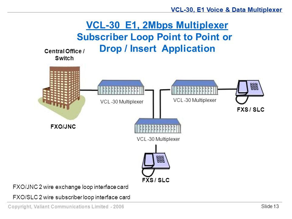 Copyright, Valiant Communications Limited - 2006Slide 13 VCL -30 Multiplexer Central Office / Switch FXO/JNC FXS / SLC FXO/JNC 2 wire exchange loop interface card FXO/SLC 2 wire subscriber loop interface card VCL-30 E1, 2Mbps Multiplexer Subscriber Loop Point to Point or Drop / Insert Application VCL-30, E1 Voice & Data Multiplexer