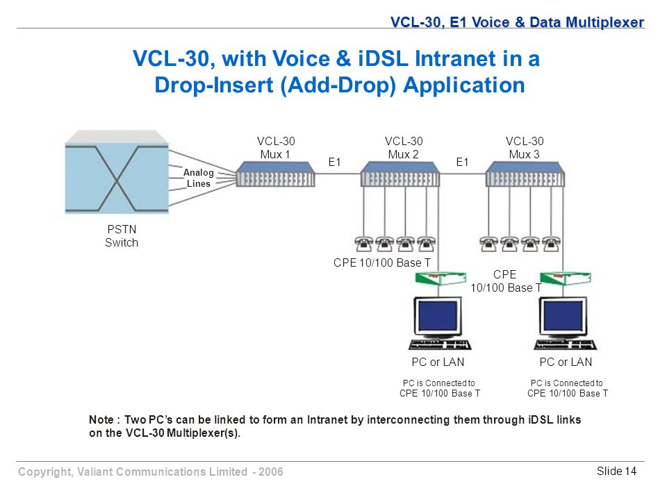 Copyright, Valiant Communications Limited - 2006Slide 14 VCL-30, with Voice & iDSL Intranet in a Drop-Insert (Add-Drop) Application Note : Two PC's can be linked to form an Intranet by interconnecting them through iDSL links on the VCL-30 Multiplexer(s).