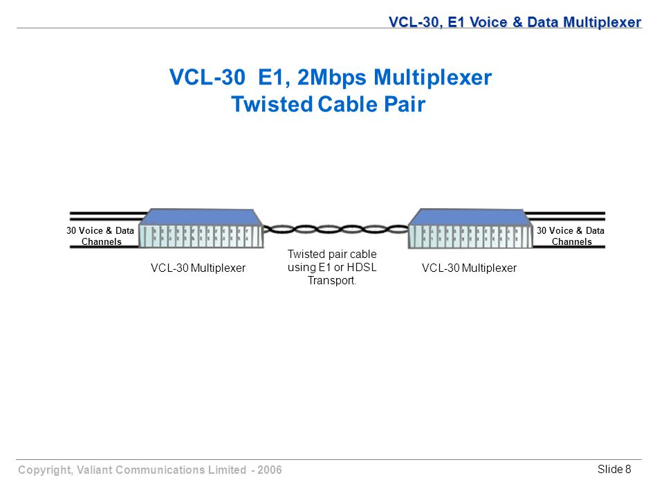 Copyright, Valiant Communications Limited - 2006Slide 8 VCL-30 E1, 2Mbps Multiplexer Twisted Cable Pair Twisted pair cable using E1 or HDSL Transport.