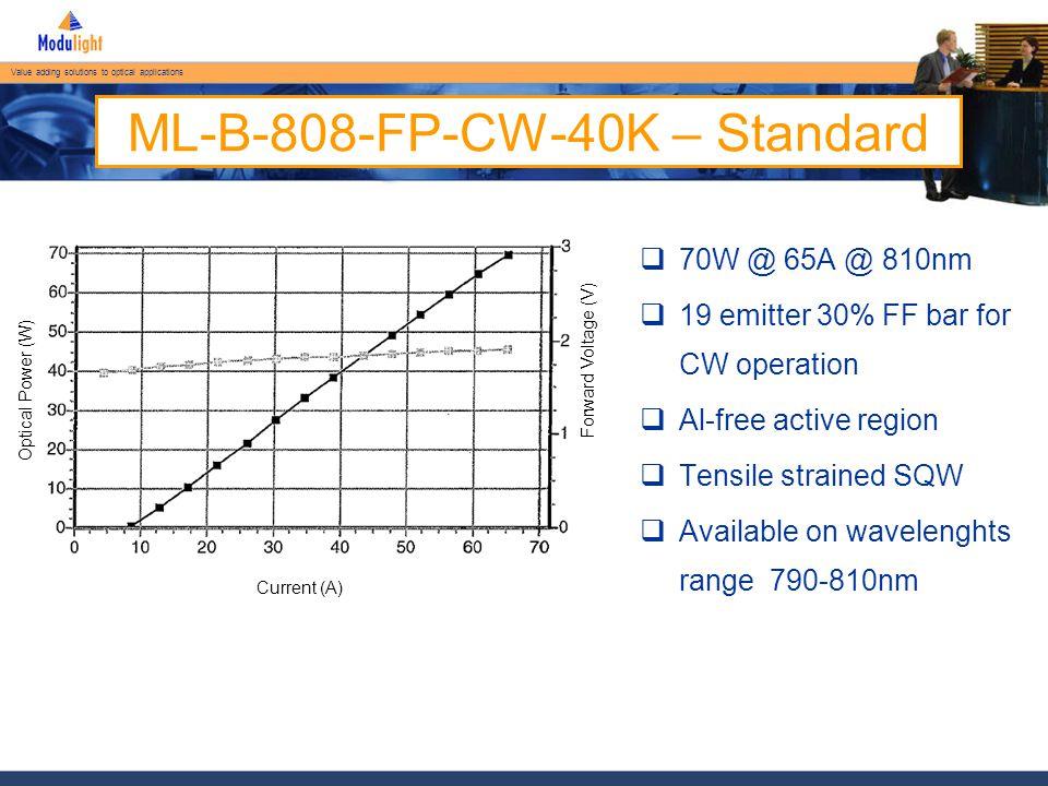Value adding solutions to optical applications ML-B-808-FP-CW-40K – Standard FWHM 35 deg.