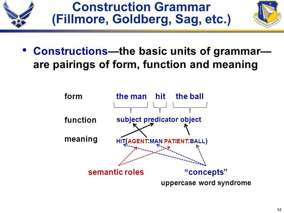 12 Construction Grammar (Fillmore, Goldberg, Sag, etc.) Constructions—the basic units of grammar— are pairings of form, function and meaning the man h