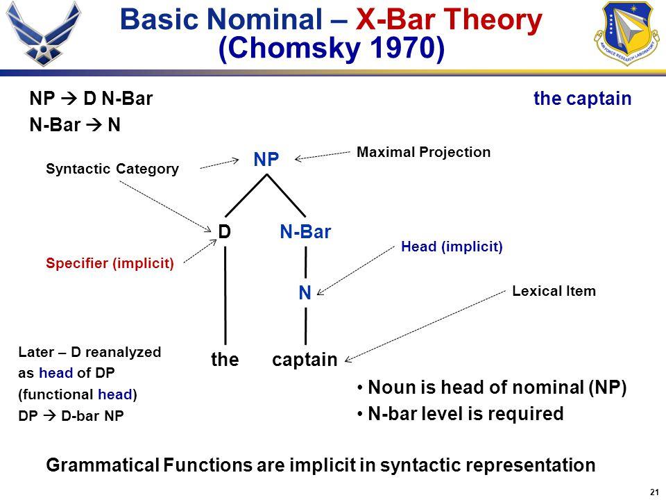 21 Basic Nominal – X-Bar Theory (Chomsky 1970) thecaptain D N NP Lexical Item Syntactic Category NP  D N-Bar N-Bar  N the captain N-Bar Head (implic