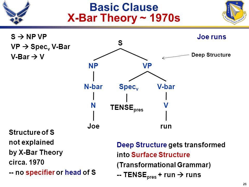 26 Basic Clause X-Bar Theory ~ 1970s Joerun VP S NP NV S  NP VP VP  Spec v V-Bar V-Bar  V Joe runs Structure of S not explained by X-Bar Theory cir