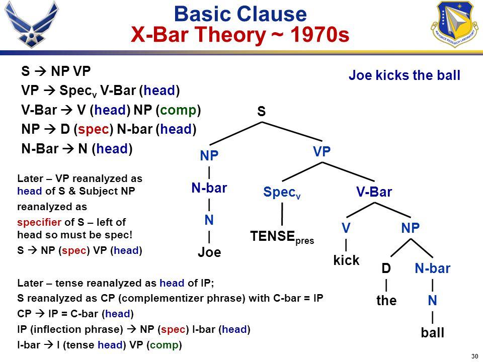 30 Basic Clause X-Bar Theory ~ 1970s VP S NP | N-bar | N | Joe S  NP VP VP  Spec v V-Bar (head) V-Bar  V (head) NP (comp) NP  D (spec) N-bar (head