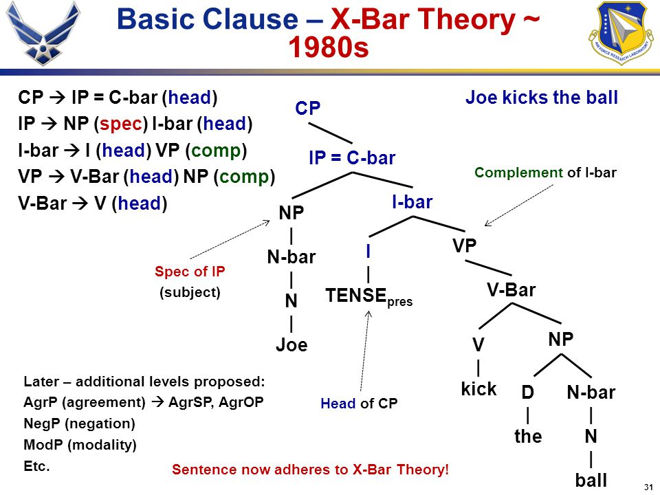 31 Basic Clause – X-Bar Theory ~ 1980s VP CP NP | N-bar | N | Joe CP  IP = C-bar (head) IP  NP (spec) I-bar (head) I-bar  I (head) VP (comp) VP  V