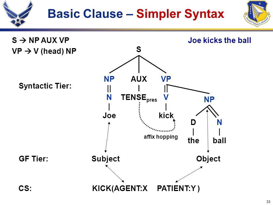 33 Basic Clause – Simpler Syntax VP || V | kick S NP || N | Joe Syntactic Tier: GF Tier:SubjectObject S  NP AUX VP VP  V (head) NP Joe kicks the bal
