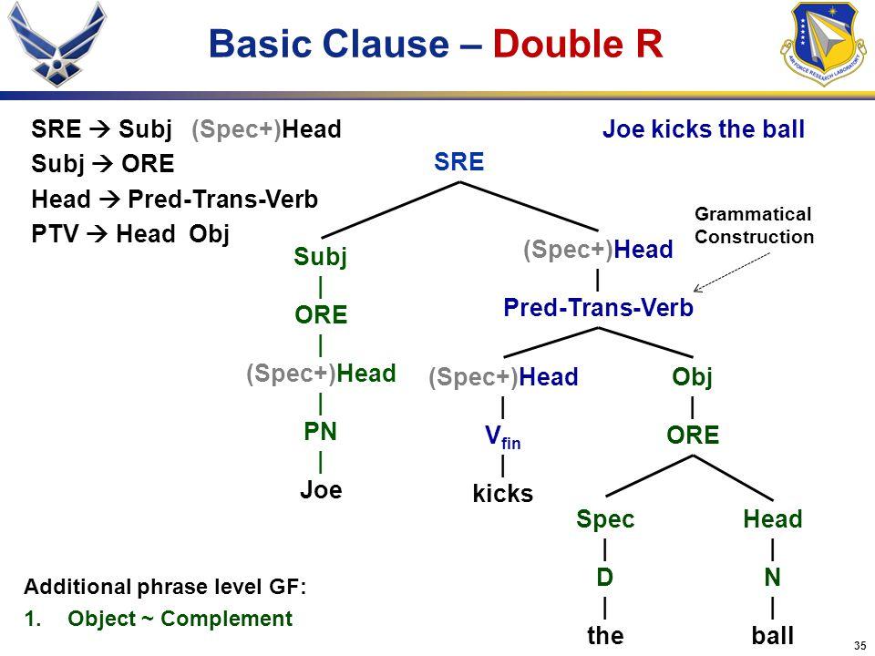 35 Basic Clause – Double R (Spec+)Head | V fin | kicks SRE Subj | ORE | (Spec+)Head | PN | Joe Head | N | ball Spec | D | the (Spec+)Head | Pred-Trans