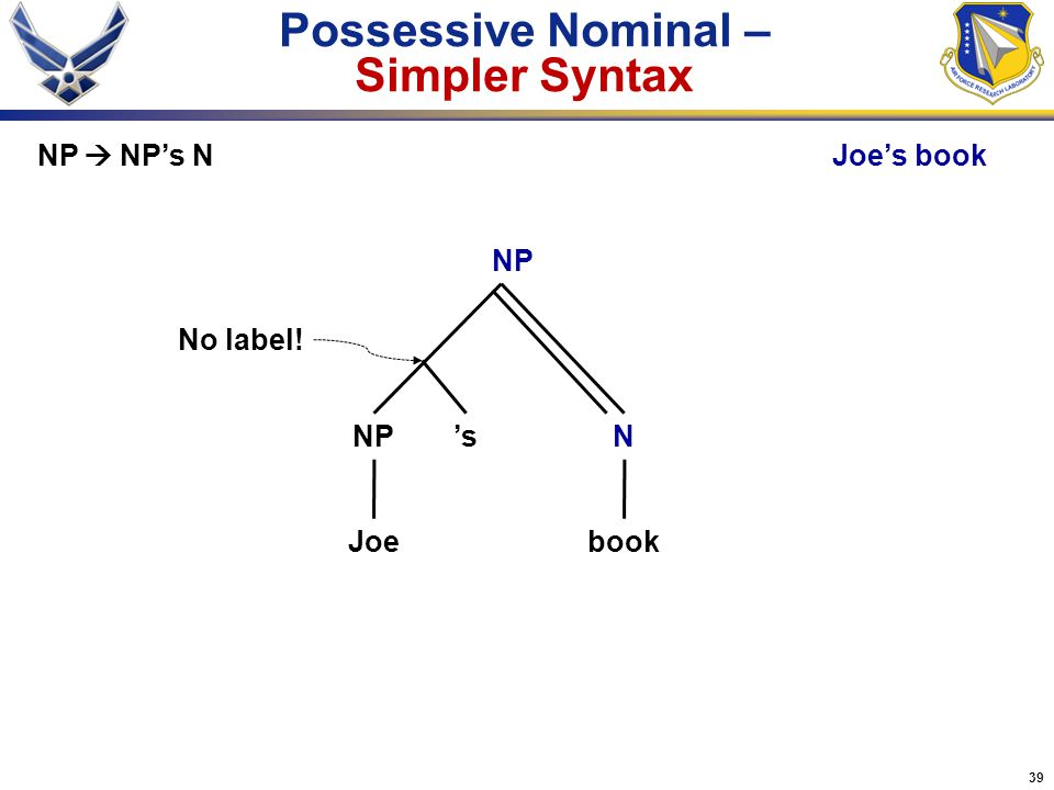 39 Possessive Nominal – Simpler Syntax Joebook N NP NP  NP's NJoe's book 's No label!