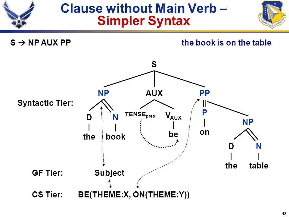 42 Clause without Main Verb – Simpler Syntax PP || P | on S N | book Syntactic Tier: GF Tier:Subject N | table S  NP AUX PP D | the NP D | the the bo