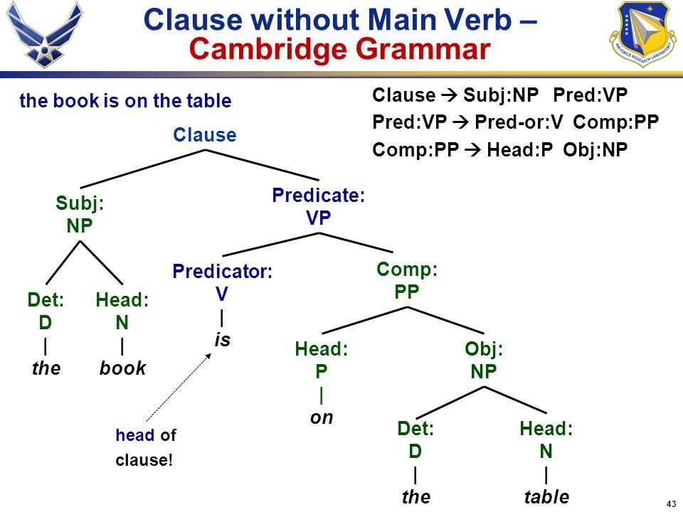 43 Clause without Main Verb – Cambridge Grammar Head: P | on Clause Head: N | book Head: N | table Det: D | the Comp: PP Obj: NP Predicate: VP Predica