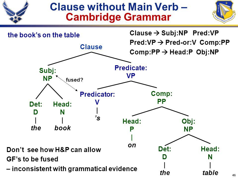 46 Clause without Main Verb – Cambridge Grammar Head: P | on Clause Head: N | book Head: N | table Det: D | the Comp: PP Obj: NP Predicate: VP Predica