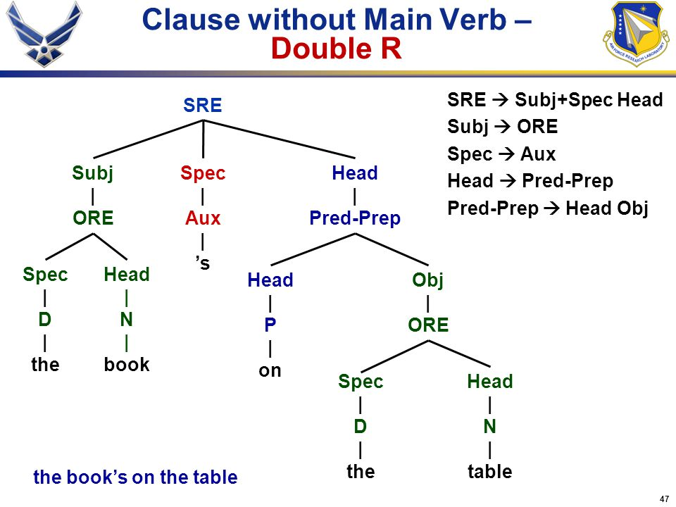 47 Clause without Main Verb – Double R Head | P | on SRE Head | N | book Head | N | table Spec | D | the Head | Pred-Prep Obj | ORE Spec | Aux | 's SR