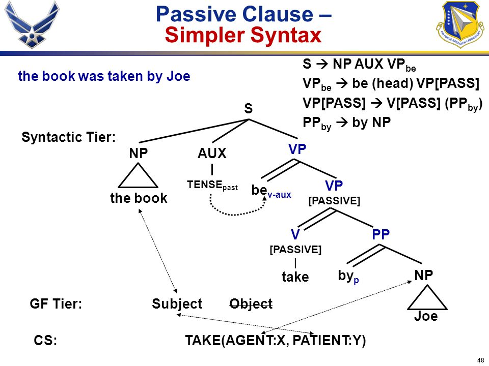 48 Passive Clause – Simpler Syntax VP S Syntactic Tier: GF Tier:Subject PP be v-aux S  NP AUX VP be VP be  be (head) VP[PASS] VP[PASS]  V[PASS] (PP