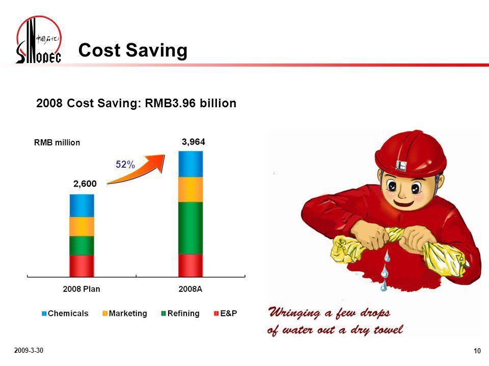 2009-3-30 Cost Saving 10 2008 Cost Saving: RMB3.96 billion RMB million 52%