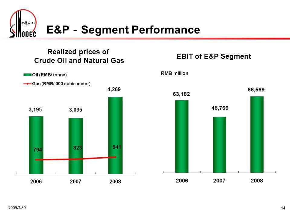 2009-3-30 E&P - Segment Performance 14 RMB million Realized prices of Crude Oil and Natural Gas EBIT of E&P Segment