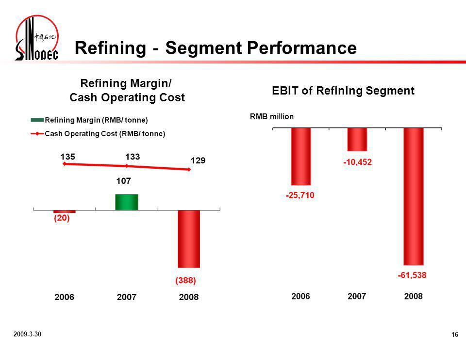 2009-3-30 Refining - Segment Performance 16 RMB million Refining Margin/ Cash Operating Cost EBIT of Refining Segment