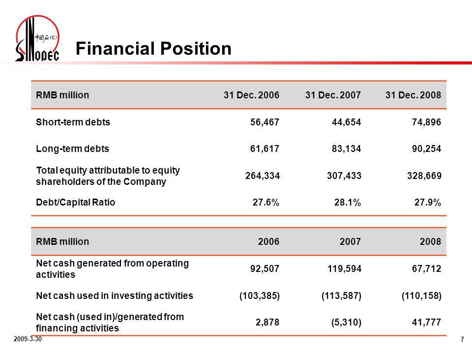 2009-3-30 Financial Position 7 RMB million31 Dec. 200631 Dec.