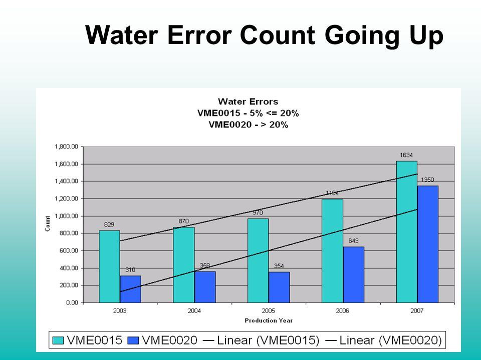Water Error Count Going Up