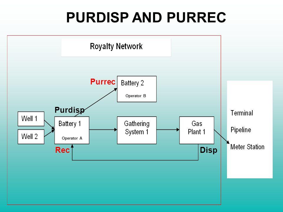 RecDisp Purrec Purdisp Operator A Operator B