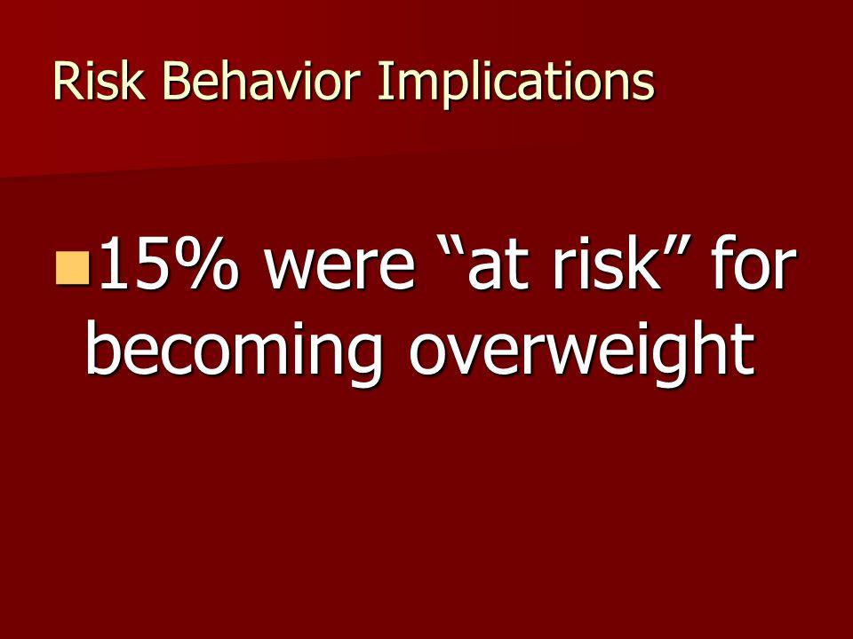 Risk Behavior Implications 15% were at risk for becoming overweight 15% were at risk for becoming overweight