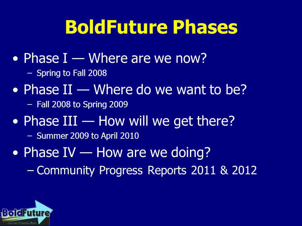 BoldFuture Phases Phase I — Where are we now? –Spring to Fall 2008 Phase II — Where do we want to be? –Fall 2008 to Spring 2009 Phase III — How will w
