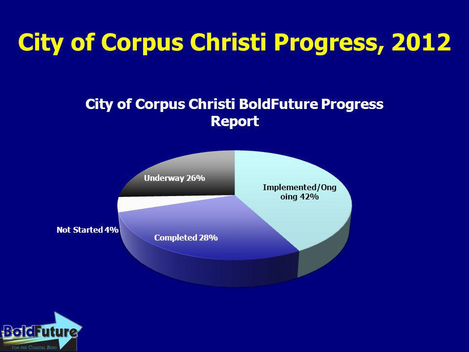 City of Corpus Christi Progress, 2012